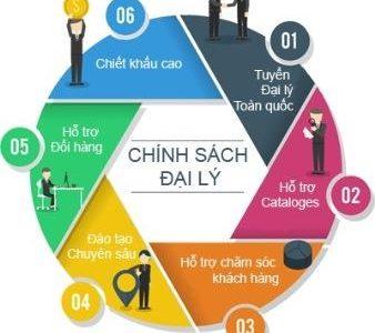 Tìm nhà phân phối các sản phẩm của Thái An